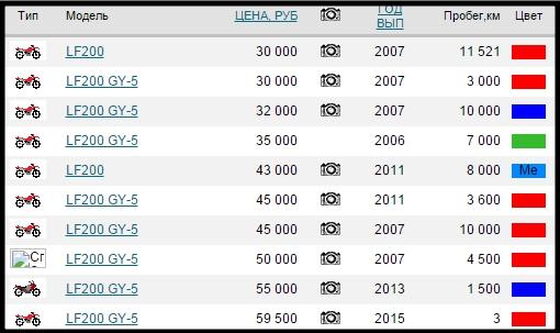 Цены на Lifan LF200 новых и б/у