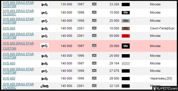 Скриншот цены на мотоцикл разных годов выпуска с портала moto.auto.ru