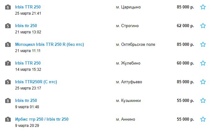 Цены на Irbis TTR 250