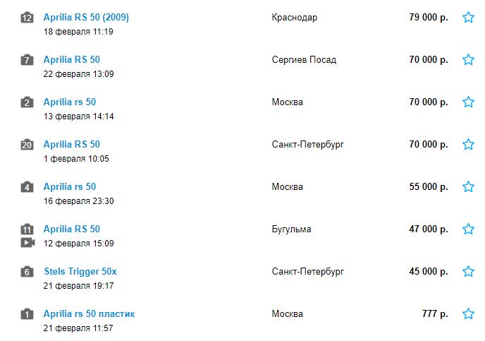 Цены на Aprilia RS 50