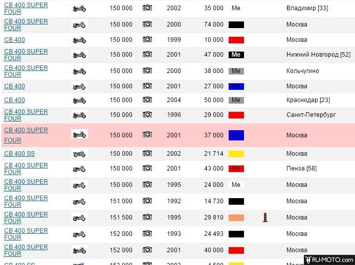 Скриншот цены на Хонда CB400