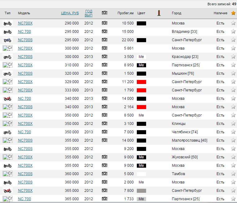 Цена на Honda NC700 разных годов выпуска. Скриншот с портала авто.ру
