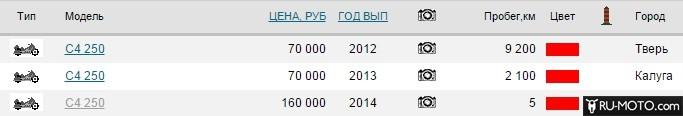 Скриншот цены с портала moto.auto.ru