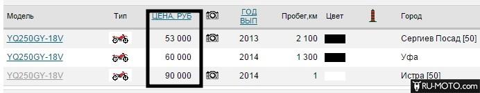 Цены на Барс Дакар YQ250GY-18V