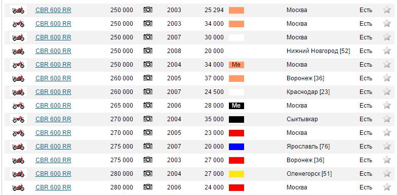 цены honda cbr600rr
